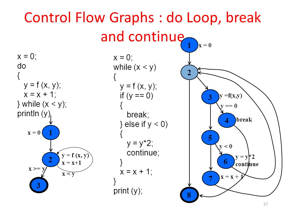 Control Flow Graphs : do Loop, break and continue