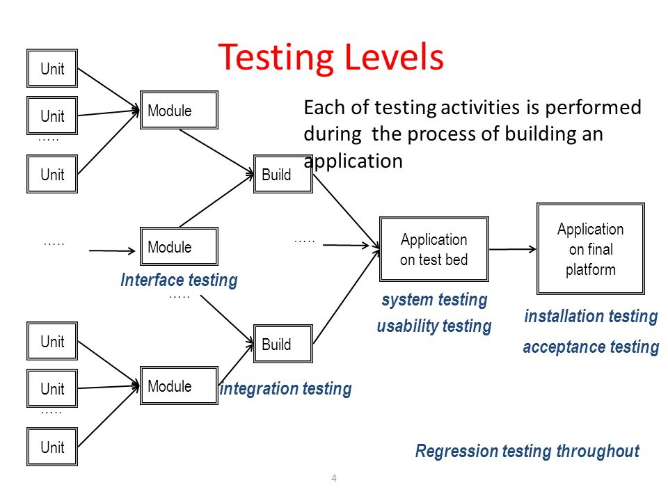 Testing Levels Unit. Module. Each of testing activities is performed during the process of building an application.