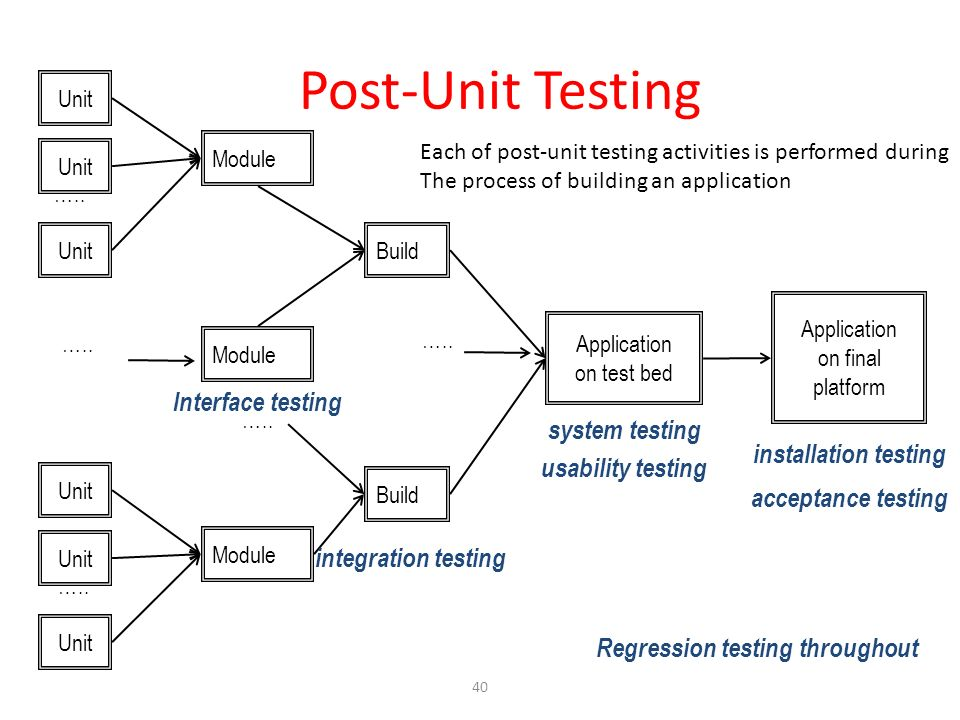 Post-Unit Testing Interface testing system testing