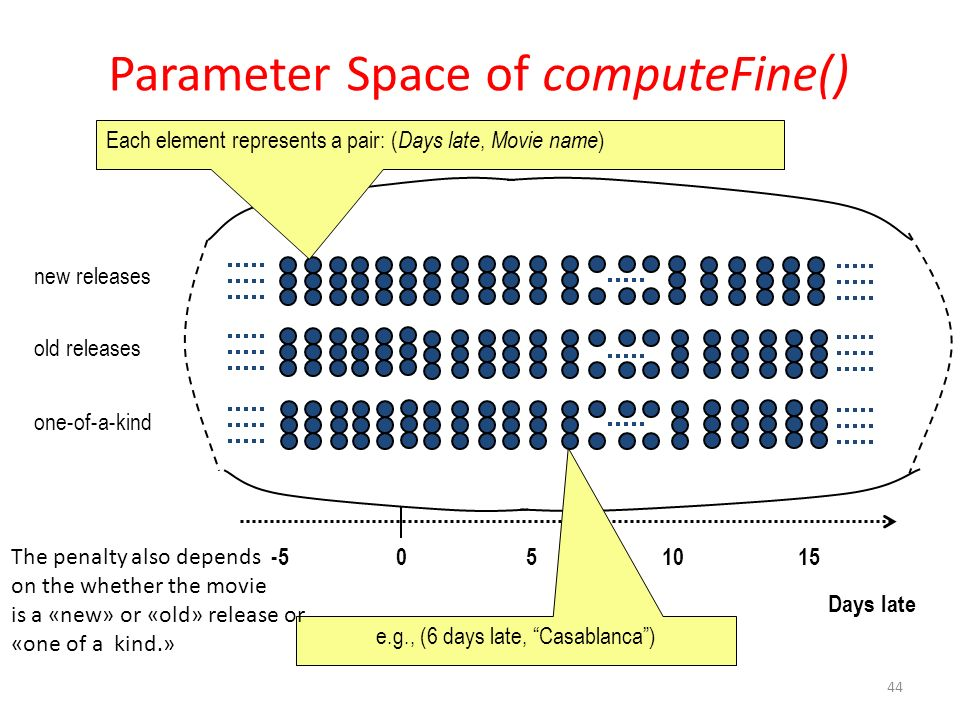 Parameter Space of computeFine()
