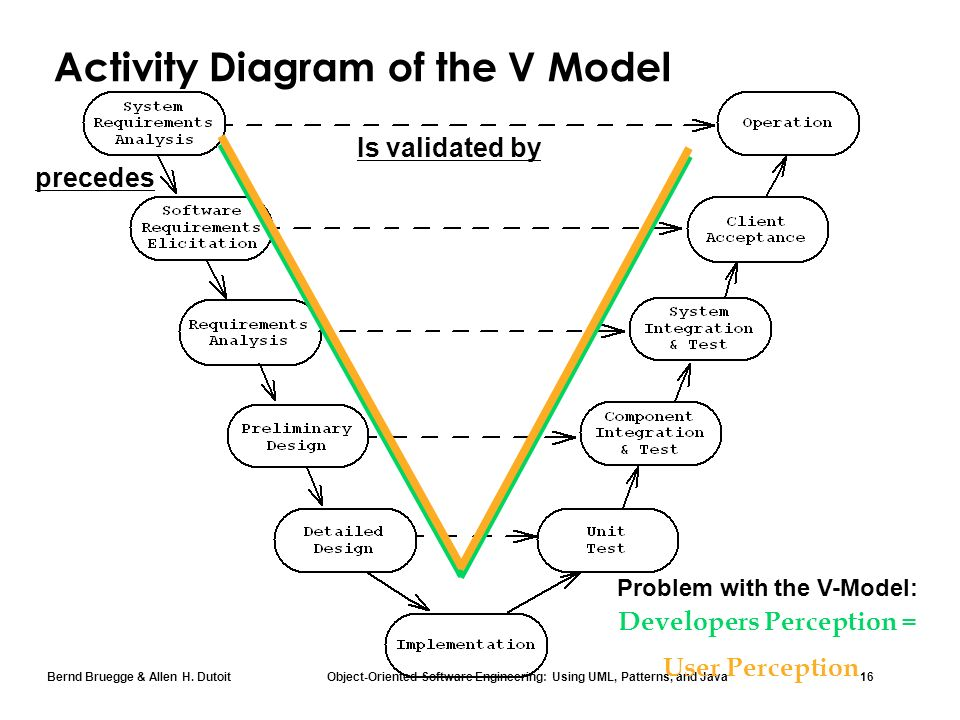 Chapter 15 software life cycle ppt download activity diagram of the v model ccuart Image collections