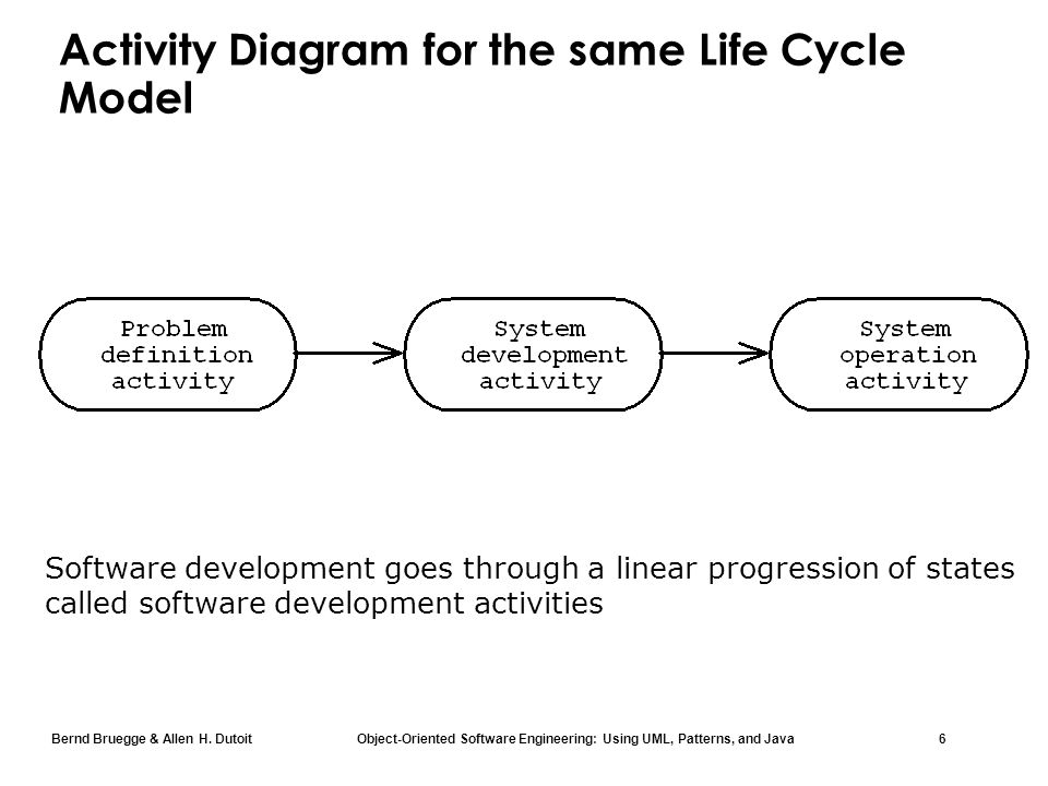 Chapter 15 software life cycle ppt download activity diagram for the same life cycle model ccuart Image collections