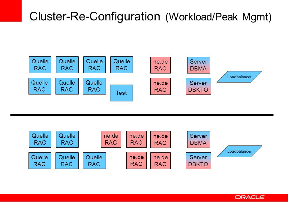 Cluster-Re-Configuration (Workload/Peak Mgmt)