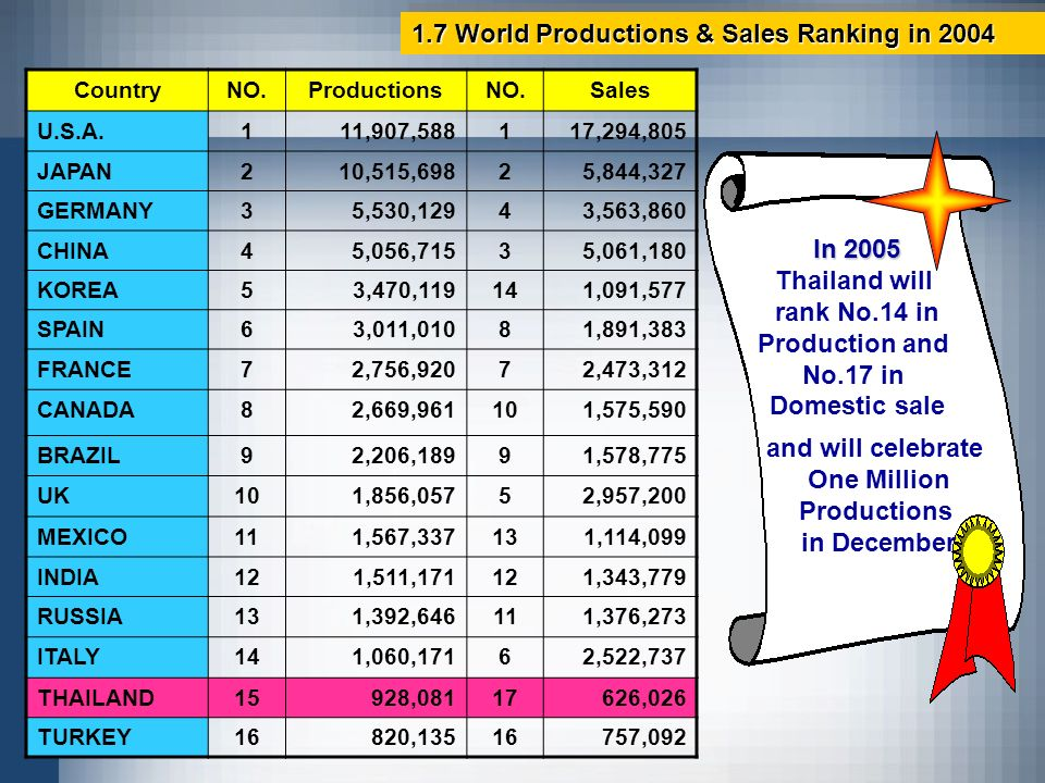 1.7 World Productions & Sales Ranking in 2004