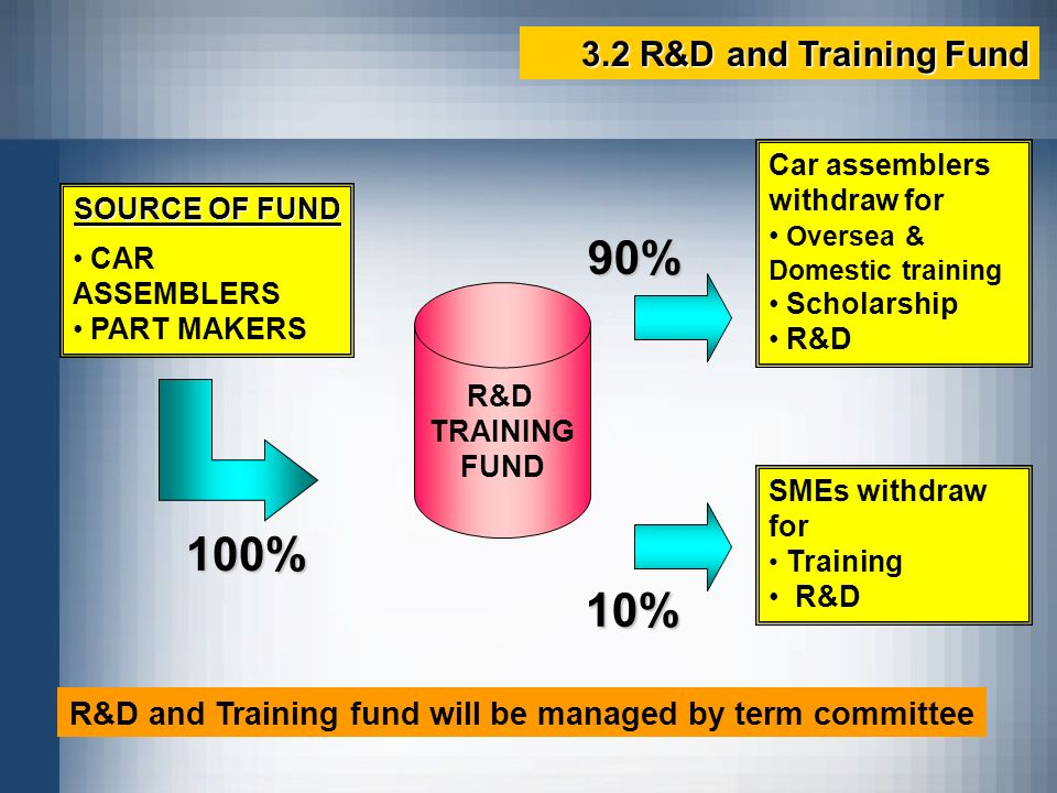 R&D and Training fund will be managed by term committee