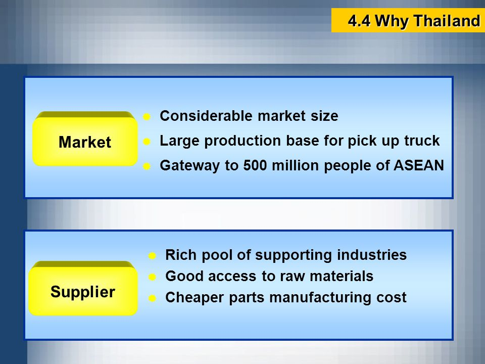 4.4 Why Thailand Market Supplier Considerable market size