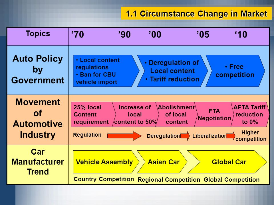 Auto Policy by Government Movement of Automotive Industry
