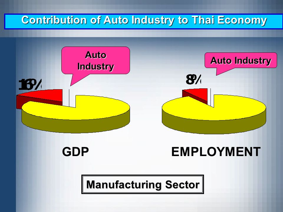 Contribution of Auto Industry to Thai Economy