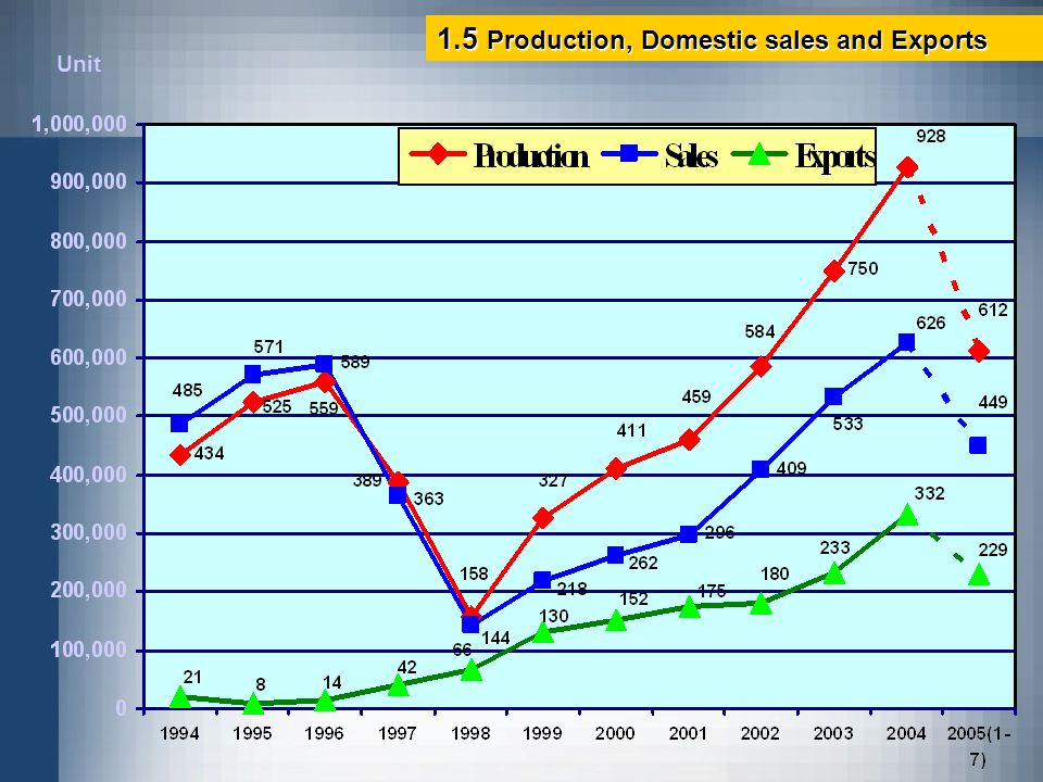 1.5 Production, Domestic sales and Exports
