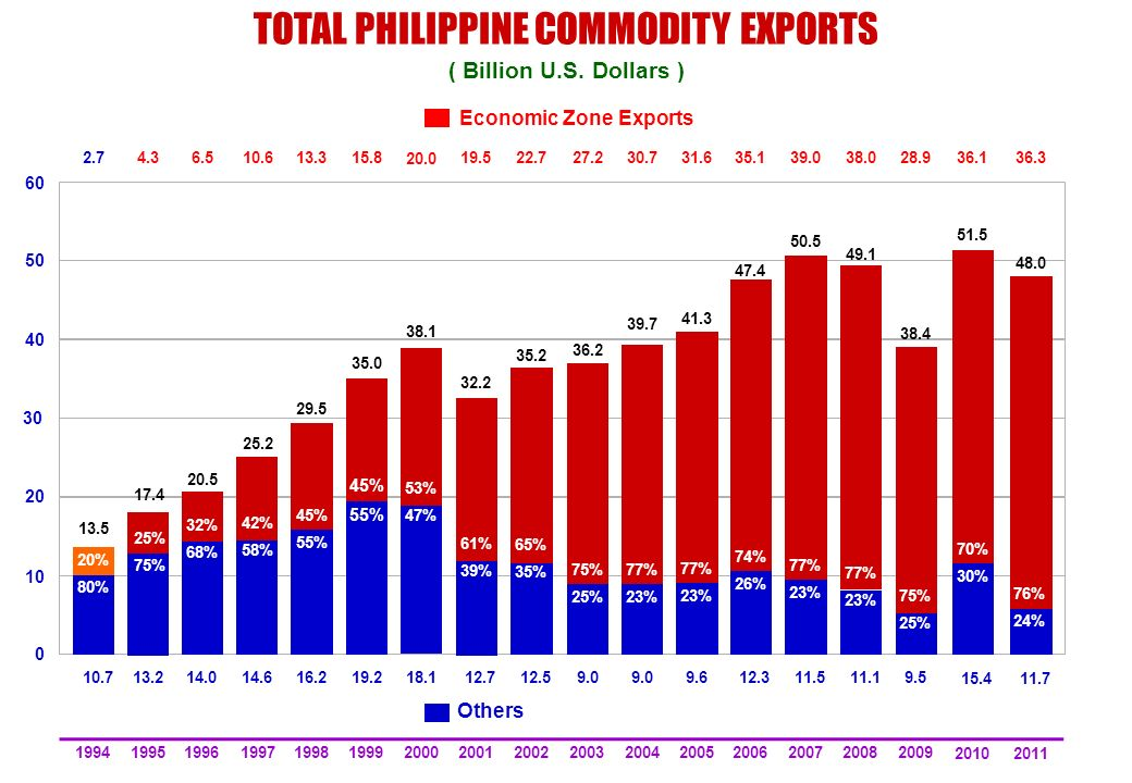 TOTAL PHILIPPINE COMMODITY EXPORTS