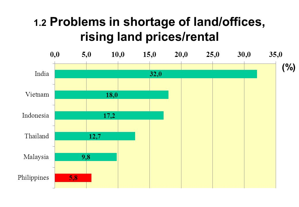 1.2 Problems in shortage of land/offices, rising land prices/rental