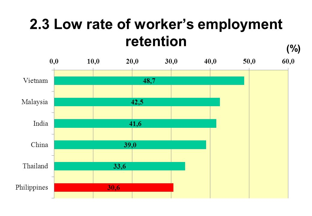 2.3 Low rate of worker's employment retention