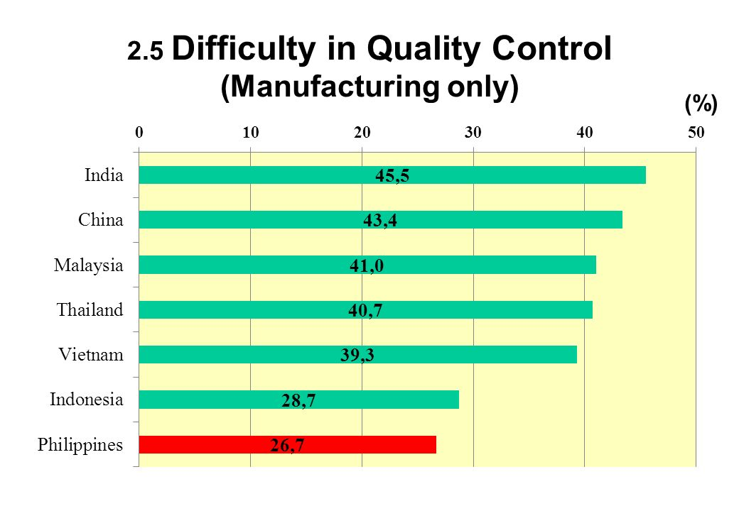 2.5 Difficulty in Quality Control (Manufacturing only)