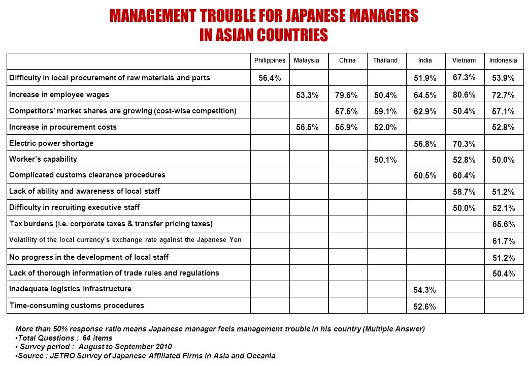 MANAGEMENT TROUBLE FOR JAPANESE MANAGERS