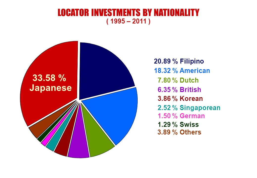LOCATOR INVESTMENTS BY NATIONALITY