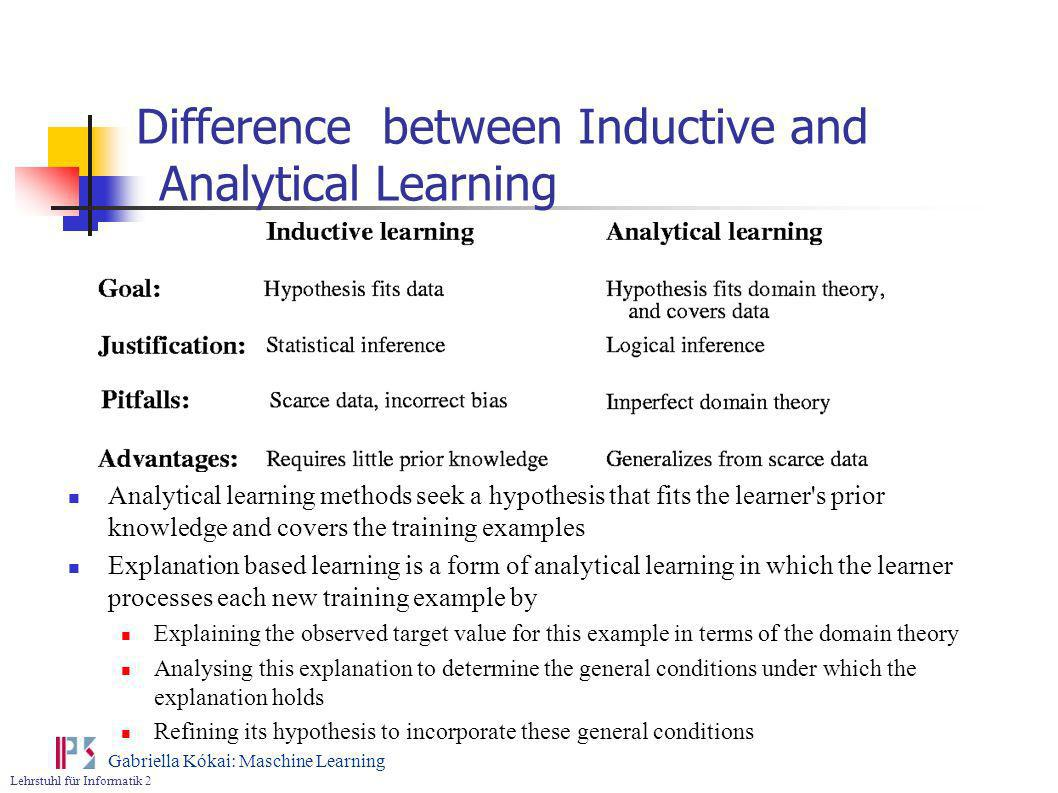 Difference between Inductive and Analytical Learning