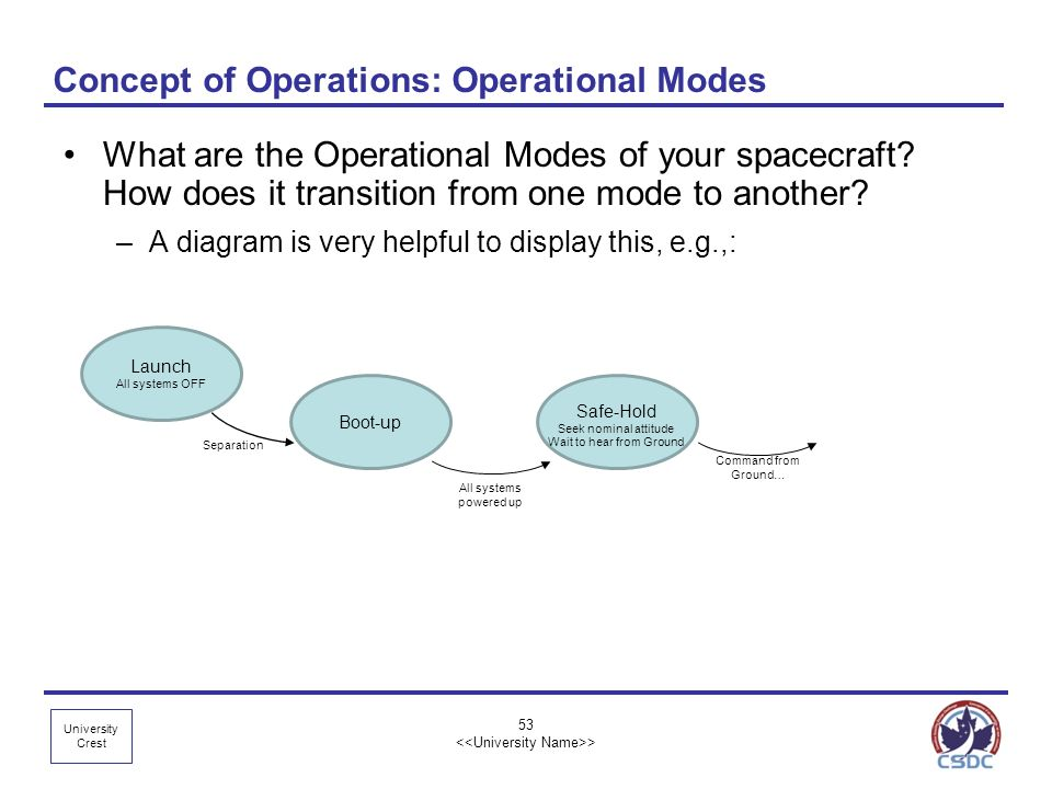 Concept of Operations: Operational Modes