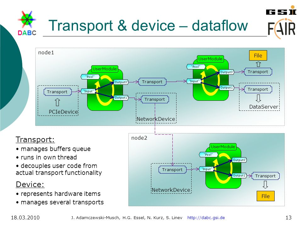 Transport & device – dataflow