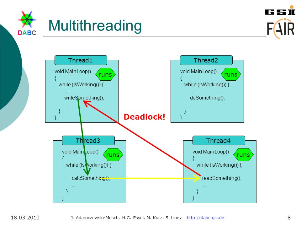 Multithreading Deadlock! Thread1 Thread2 runs runs Thread3 Thread4