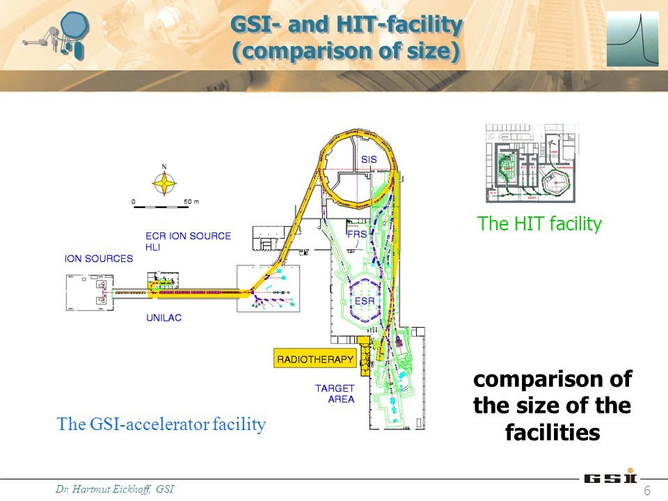 GSI- and HIT-facility (comparison of size)