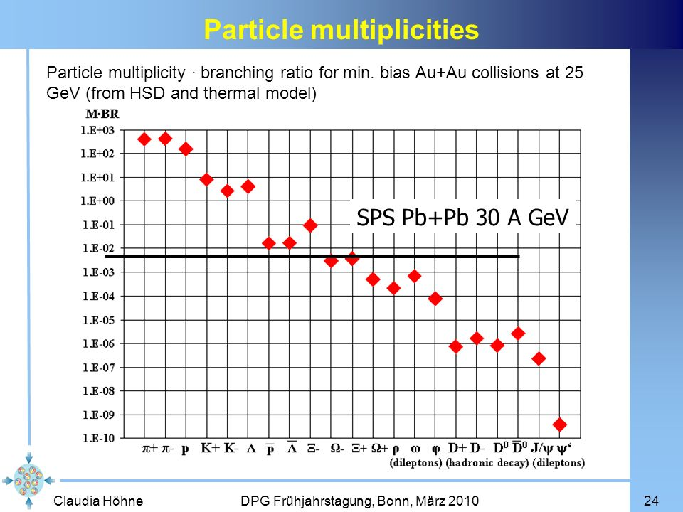Particle multiplicities