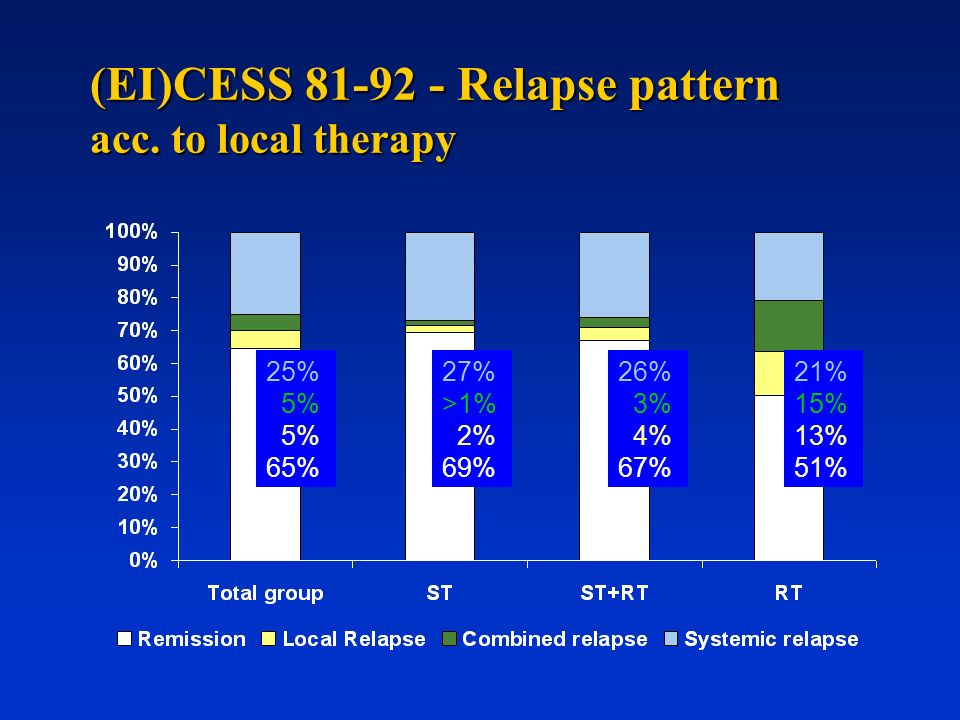 (EI)CESS Relapse pattern acc. to local therapy