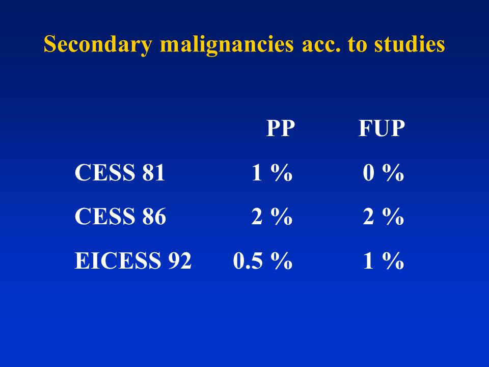 Secondary malignancies acc. to studies