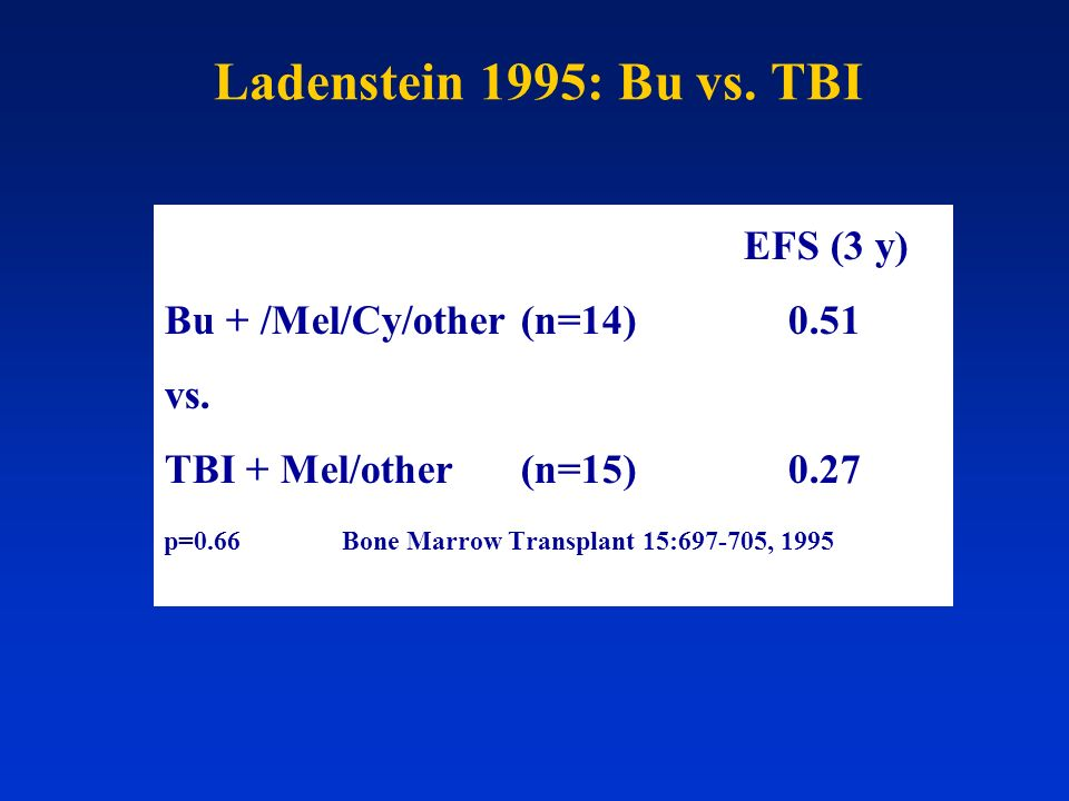Ladenstein 1995: Bu vs. TBI Bu + /Mel/Cy/other (n=14) 0.51 vs.