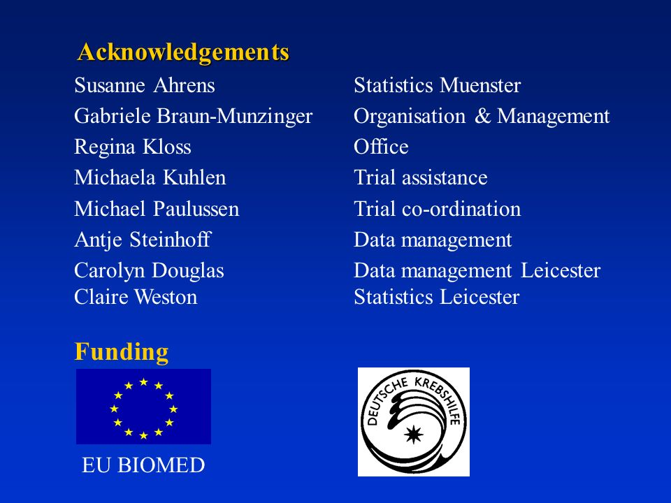 Acknowledgements Funding Susanne Ahrens Statistics Muenster