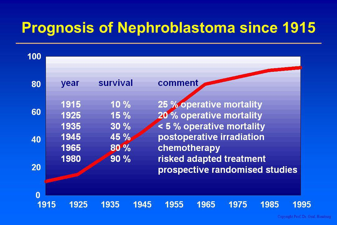 Prognosis of Nephroblastoma since 1915