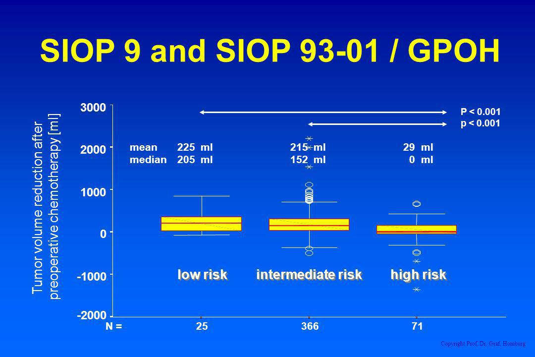 SIOP 9 and SIOP / GPOH low risk intermediate risk high risk