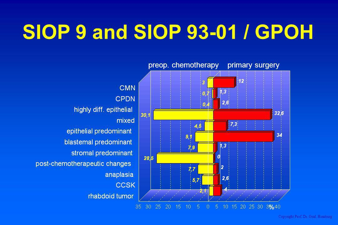 SIOP 9 and SIOP / GPOH preop. chemotherapy primary surgery %
