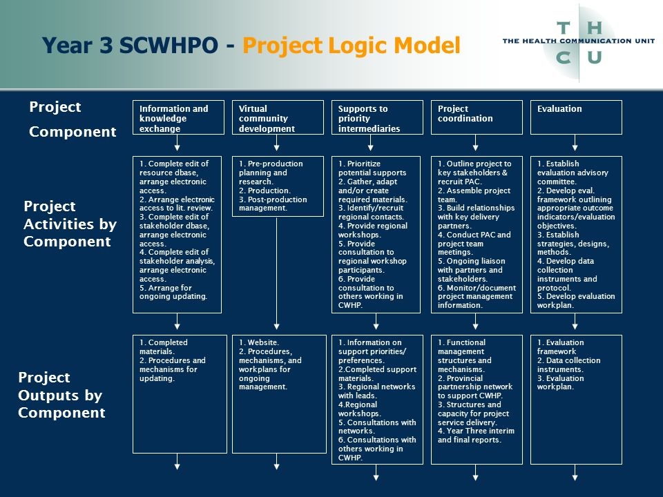 Year 3 SCWHPO - Project Logic Model