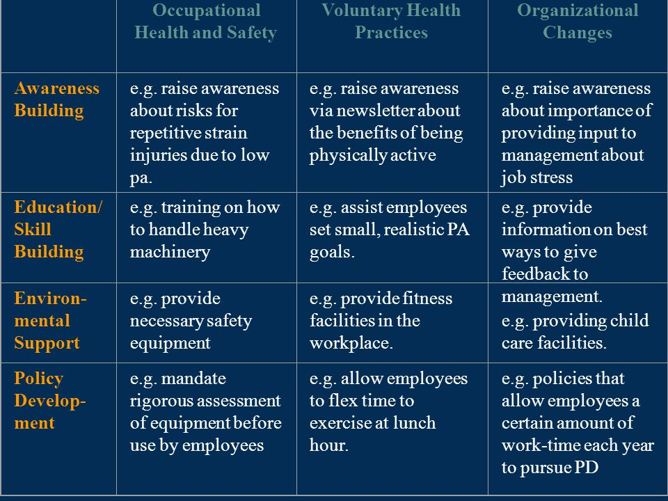 Occupational Health and Safety Voluntary Health Practices
