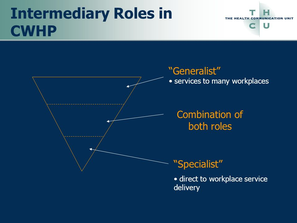 Intermediary Roles in CWHP