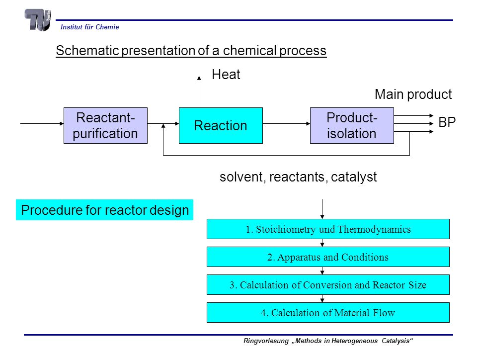 Schematic presentation of a chemical process