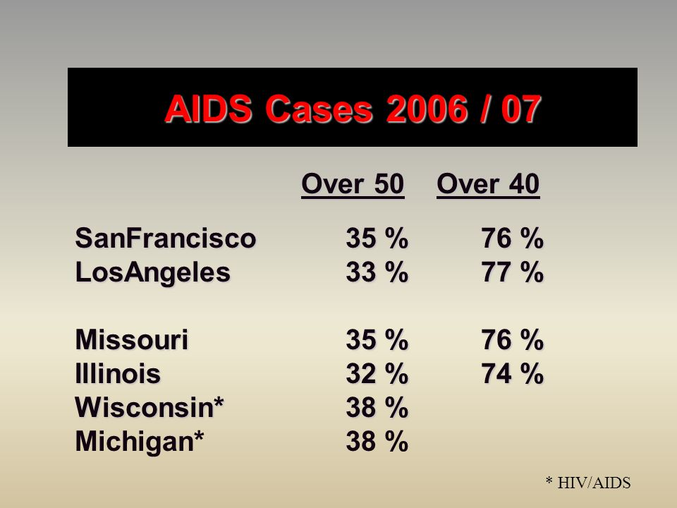AIDS Cases 2006 / 07 Over 50 Over 40 SanFrancisco 35 % 76 %