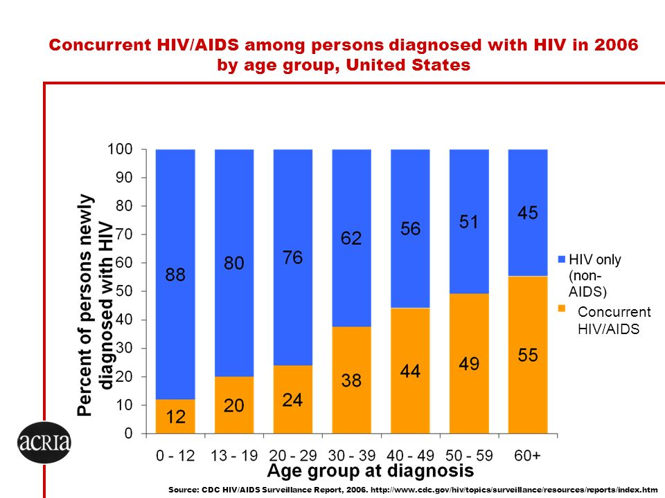 Concurrent HIV/AIDS among persons diagnosed with HIV in 2006