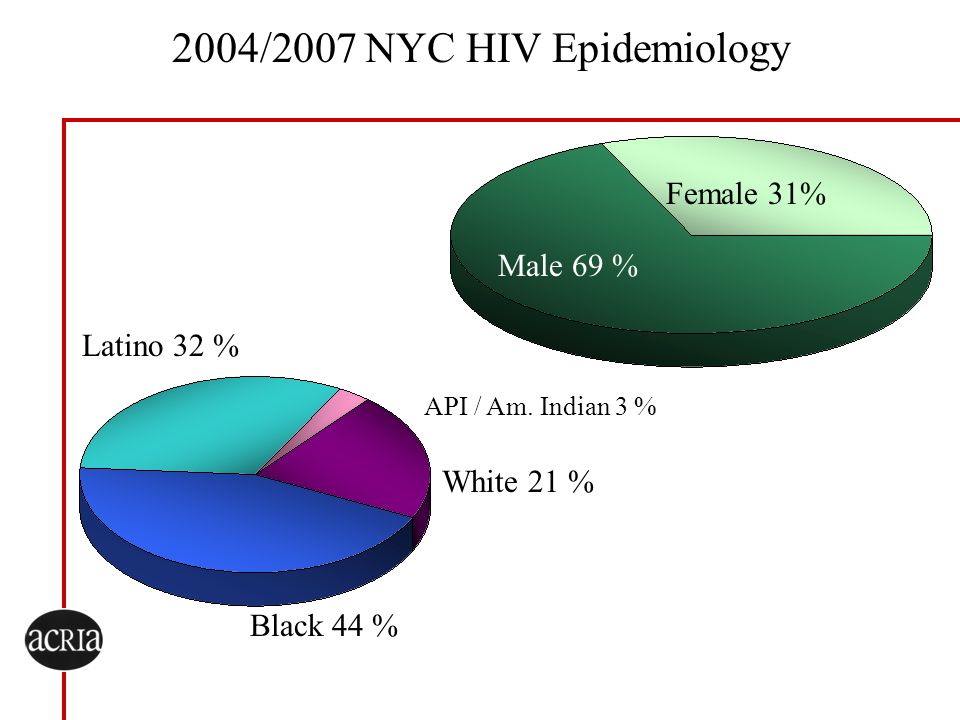 2004/2007 NYC HIV Epidemiology Female 31% Male 69 % Latino 32 %