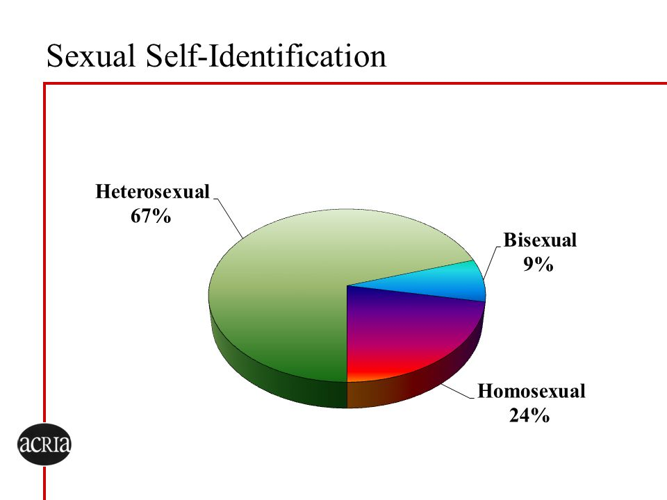 Sexual Self-Identification