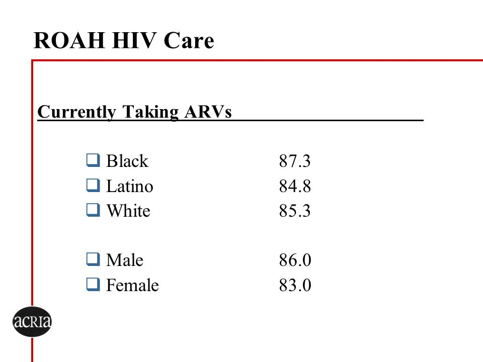 ROAH HIV Care Currently Taking ARVs Black 87.3 Latino 84.8 White 85.3