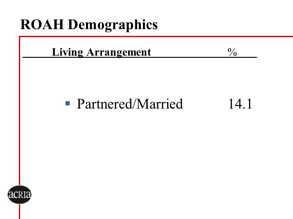 ROAH Demographics Living Arrangement % Partnered/Married 14.1