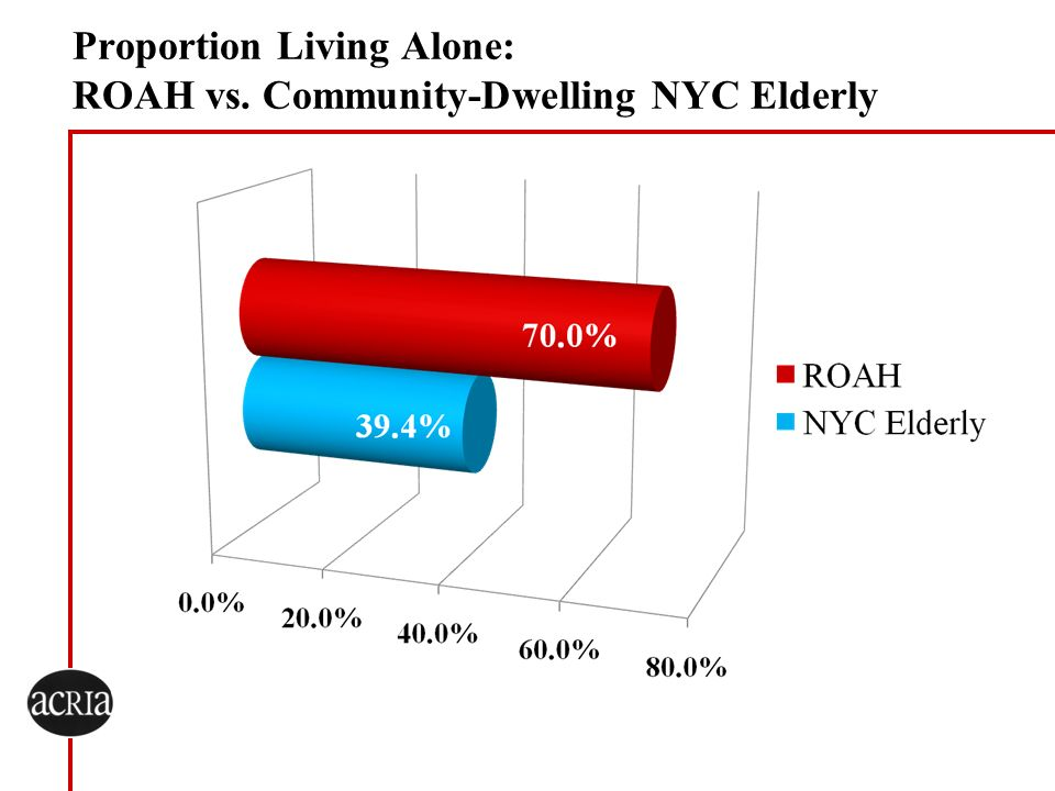 Proportion Living Alone: ROAH vs. Community-Dwelling NYC Elderly