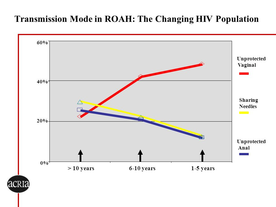 Transmission Mode in ROAH: The Changing HIV Population
