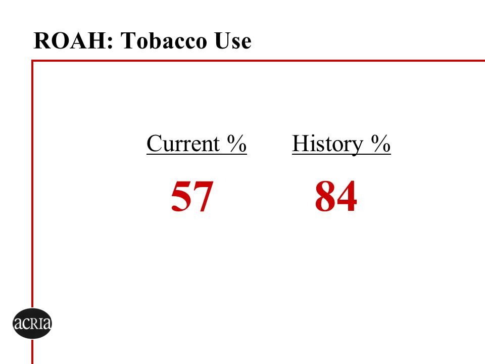 ROAH: Tobacco Use Current % History % 57 84