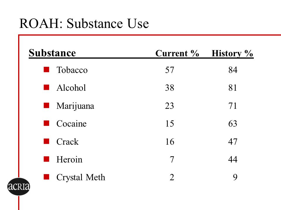 ROAH: Substance Use Substance Current % History % Tobacco 57 84