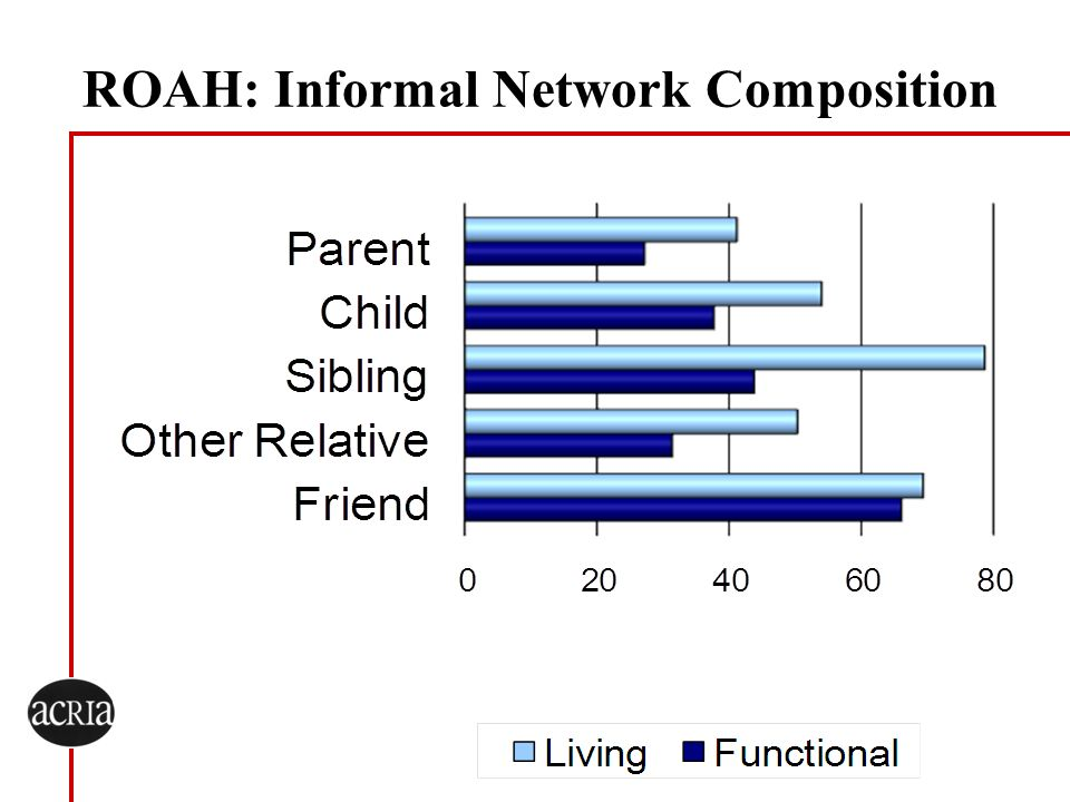 ROAH: Informal Network Composition