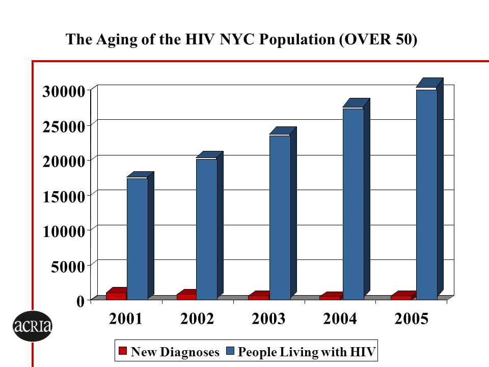The Aging of the HIV NYC Population (OVER 50)