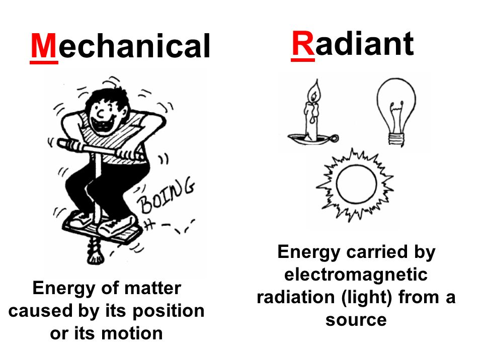 Mechanical Radiant. Energy carried by electromagnetic radiation (light) from a source.