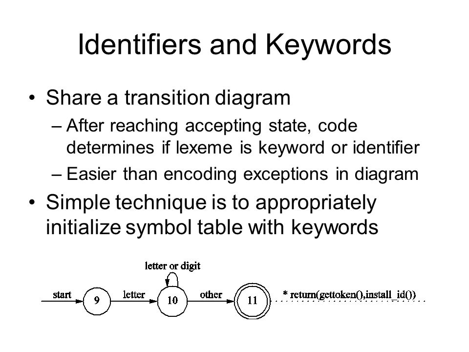 Identifiers and Keywords
